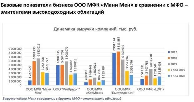 "Иволга Капитал: МФК ""Мани Мен"": отраслевое сравнение"