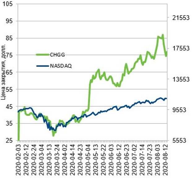 Динамика акций Chegg