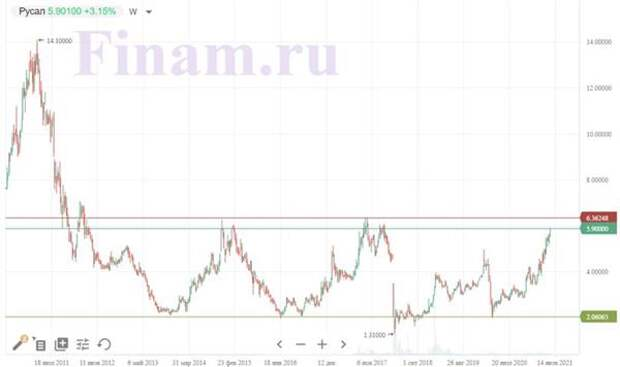 График акций РУСАЛа