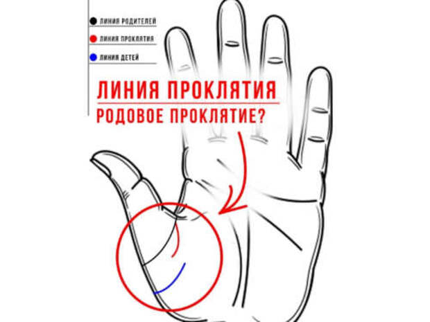 Как определить порчу по линиям на руке?