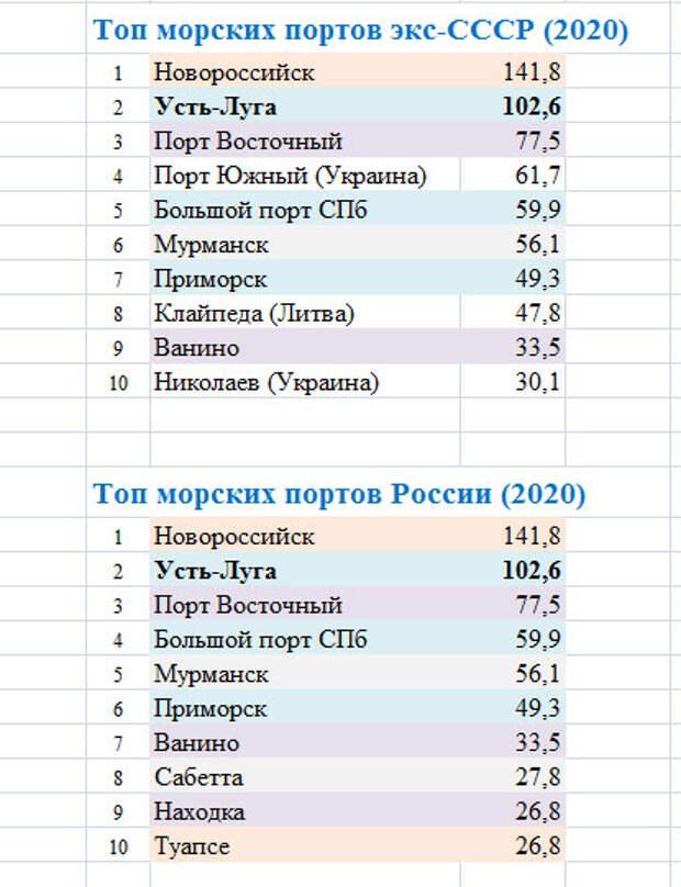 Морские порты России. Итоги-2020 и топ портов
