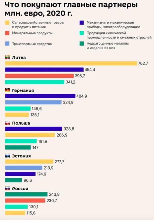 История успеха в цифрах и графиках. 18+. Прибалтика