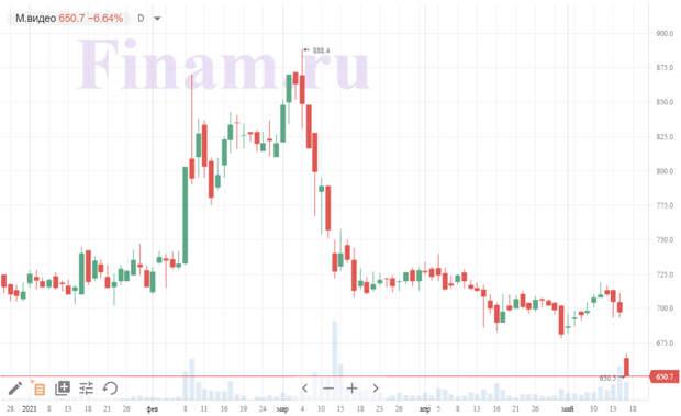 """Акции """"М.видео"""" и ВТБ снижаются против рынка"""