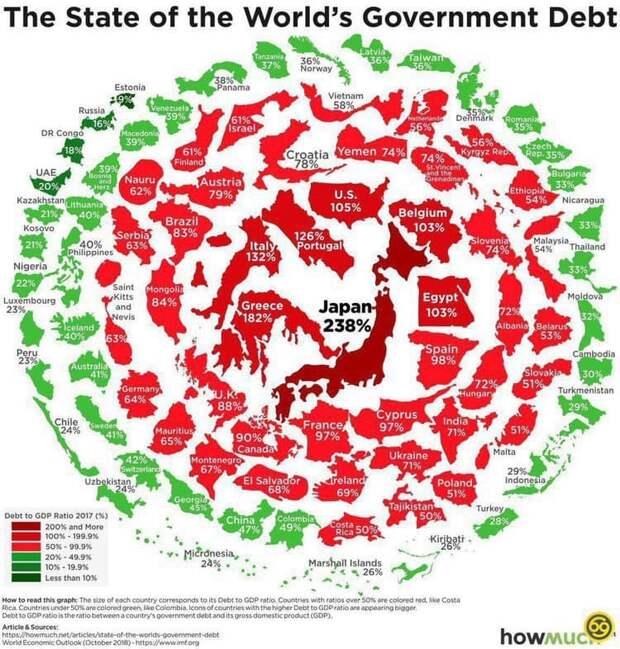 Инфографика отношения долга к ВВП (страны с наибольшей задолженностью в центре)