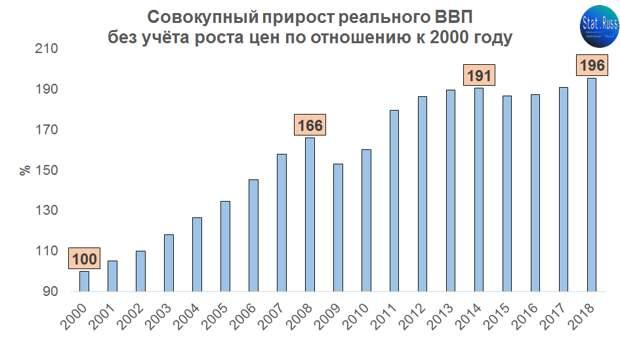 Российская экономика к кризису готова