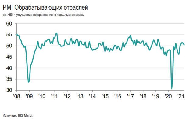 Индекс PMIобрабатывающих отраслей Россиив апреле снизился до 50,4 баллов