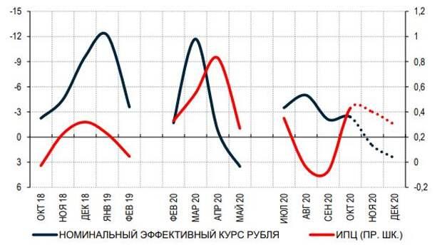 Динамика инфляции быстро возвращается в норму после скачков курса рубля, м/м