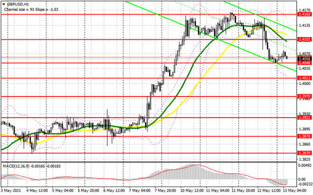 GBP/USD: план на европейскую сессию 13 мая. Commitment of Traders COT отчеты (разбор вчерашних сделок). Медведи добились