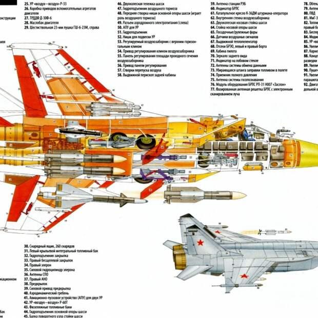11.Компоновочная схема МиГ-31
