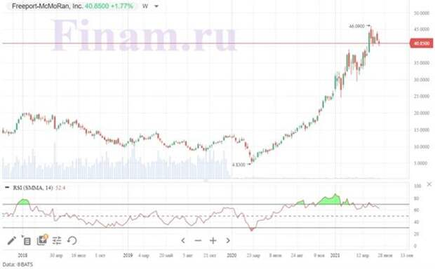 Динамика акций Freeport-McMoRan