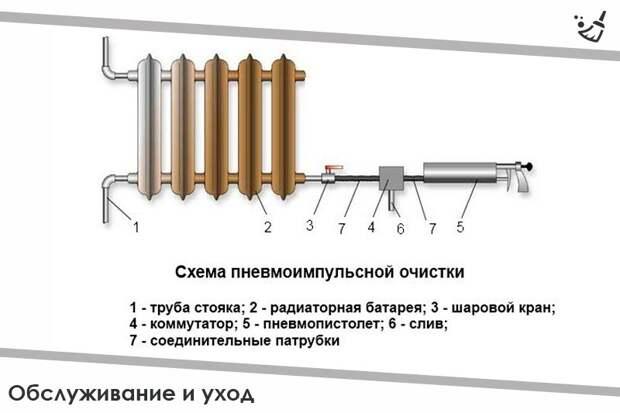Импульсная пневматическая промывка радиаторов отопления