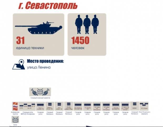Схема парада 9 мая в Севастополе