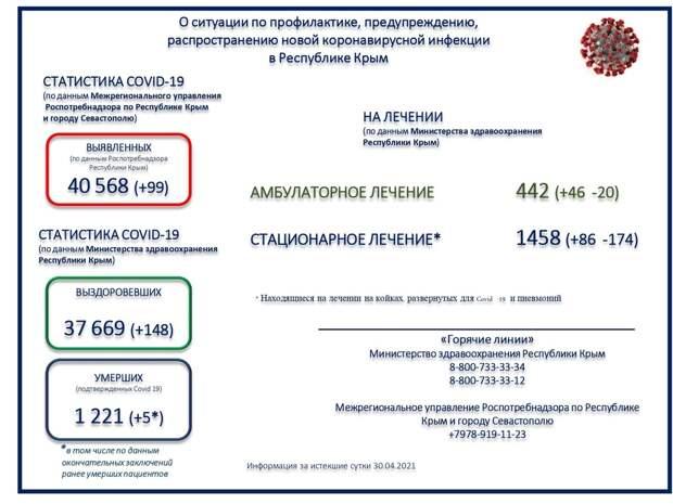 Коронавирус в Крыму и Севастополе: Последние новости, статистика на 1 мая 2021 года