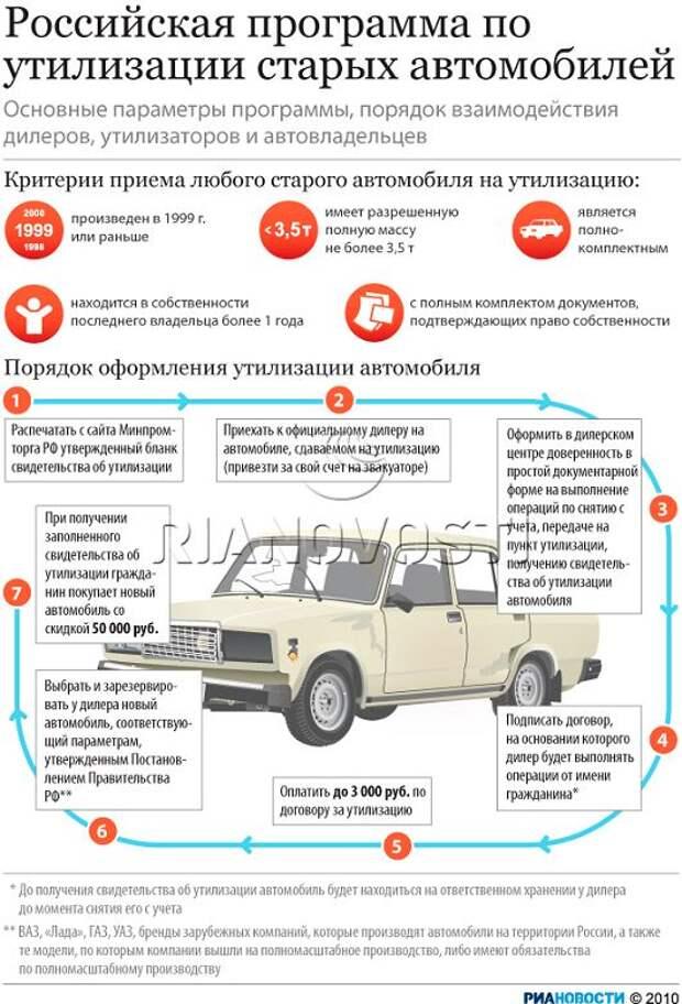 Правительство отказывается от автоутиля