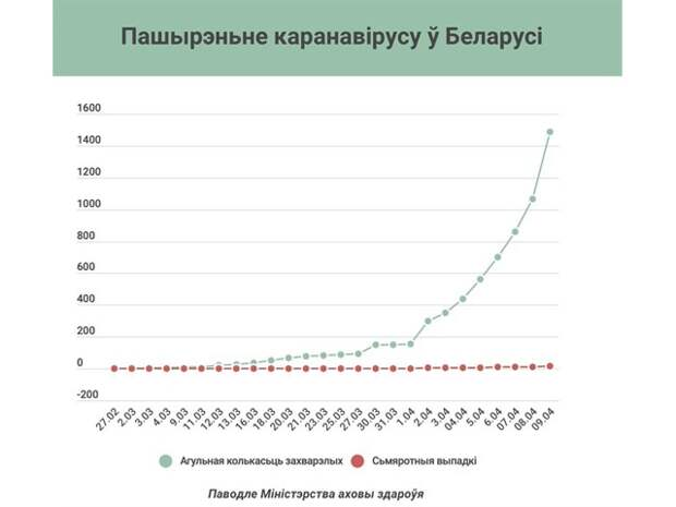 «Психоз» победил Лукашенко. Белоруссия уходит на карантин