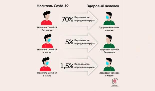 ВОЗ изменила рекомендации по ношению масок