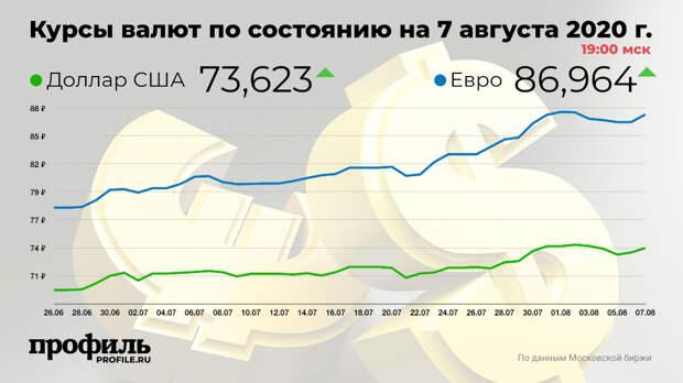Доллар подорожал до 73,62 рубля, евро – до 86,96 рубля