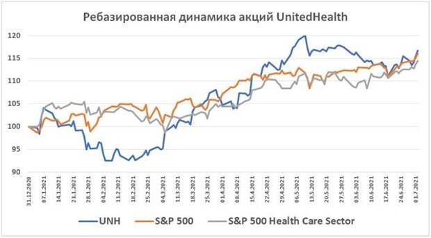 Ребазированная динамика акций UnitedHealth