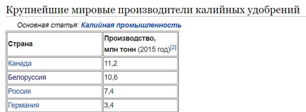 Источник: https://ru.wikipedia.org/