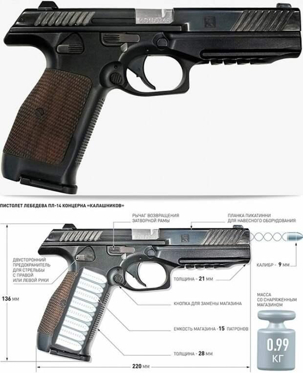 Оружие, в которое можно влюбиться: Пистолет Лебедева