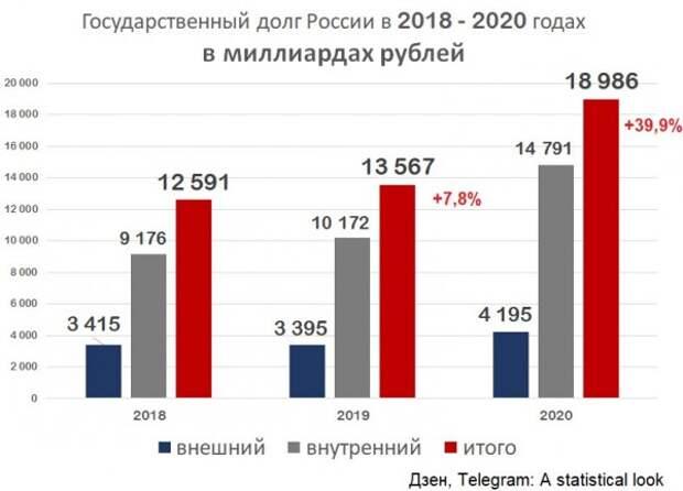 Клуб Зелёной Свиньи, рост госдолга России и взаимное воровство в СССР