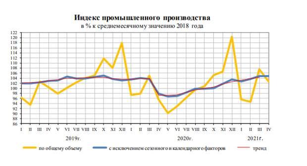 Индекс промышленного производства
