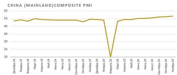 Индикатор PMI