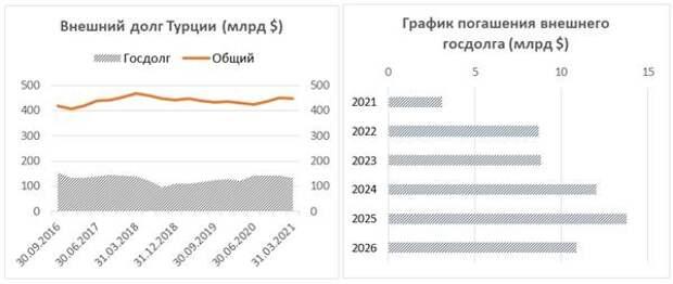 Внешний долг Турции, график погашения внешнего госдолга