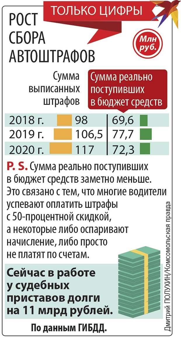 Кнут без пряника: как штрафы стали в России новыми налогами