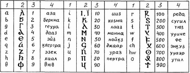 Буданова В. П. Готы в эпоху Великого переселения народов (8)