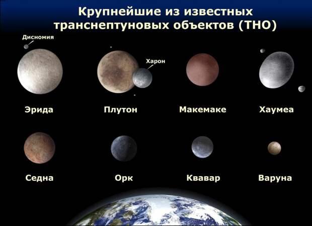 Самые большие транснептуновые объекты в сравнении с Землёй
