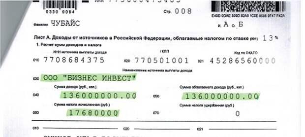 Как быстро стать миллиардером с помощью Бориса Минца. Инструкция от Анатолия Чубайса