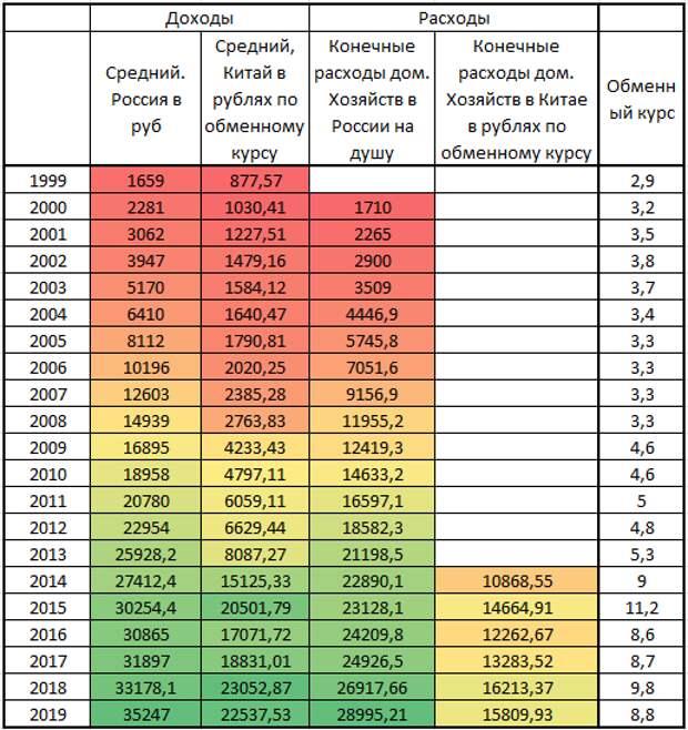 Доходы в России и Китае, откуда взялась прибыль Теслы и заработок Яндекс-таксистов