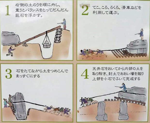Строительство Исибутай-кофун в представлении историков