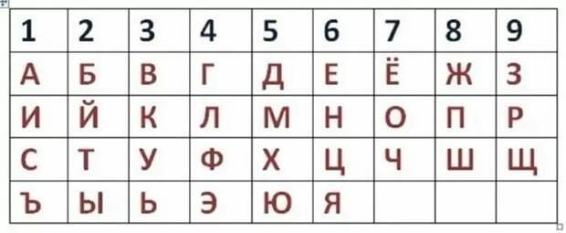 Для расчёта используйте предоставленную таблицу.
