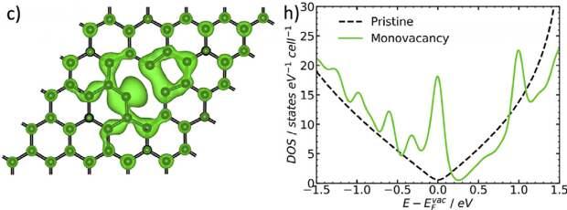 Дефекты в структуре графена увеличивают его электрокаталитическую активность