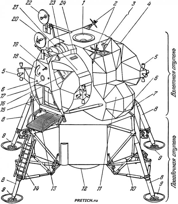 Лунный отсек корабля Аполлон, США