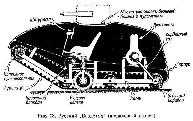 Первые русские танки война, история, факты