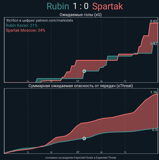 Как «Спартак» изменил схему игры. Поможет ли это в Лиге чемпионов