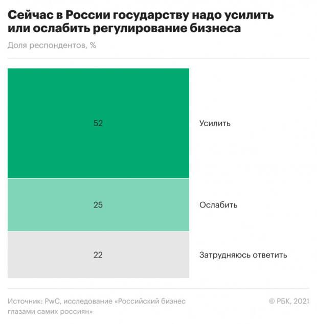 Большинство россиян высказались за усиление регулирования бизнеса