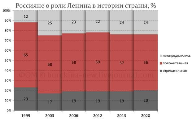 Ленинофобия власти противоречит мнению народа России