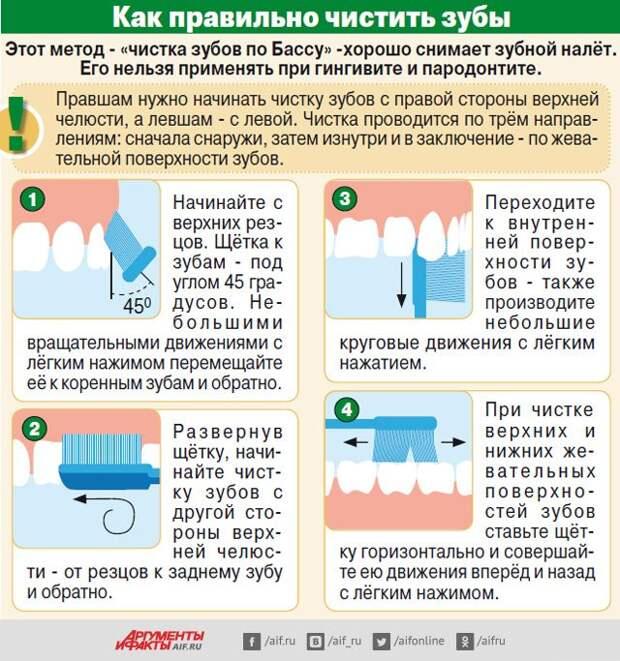 Главные «зубные беды» и борьба с ними