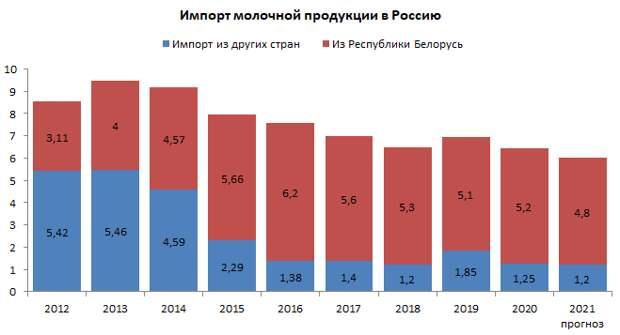 Импорт молока в Россию, обман с ценниками и растительное мясо в МакДаке