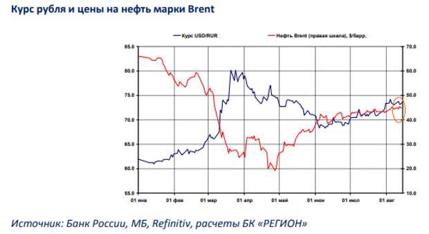 БК РЕГИОН: Рынок рублевых облигаций: плавное повышение доходности на фоне низкой активности