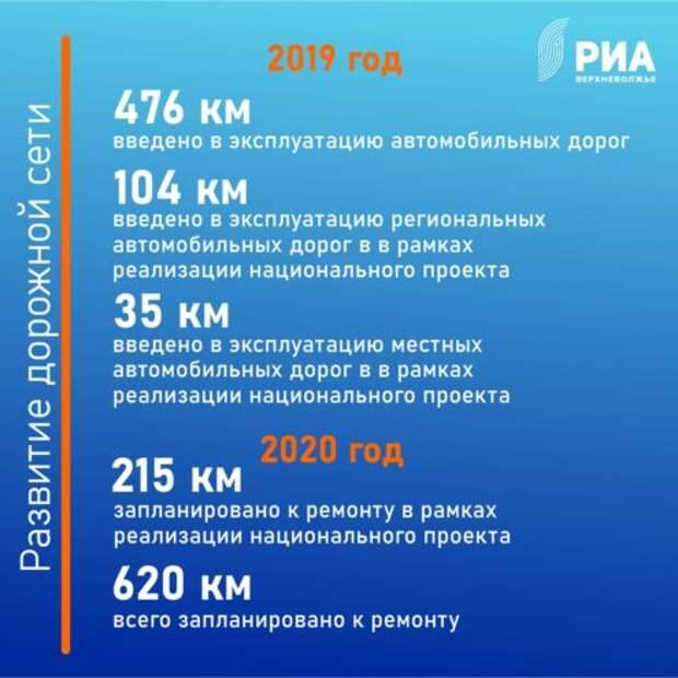 В 2019 году в Тверской области было введено в эксплуатацию 476 километров дорог