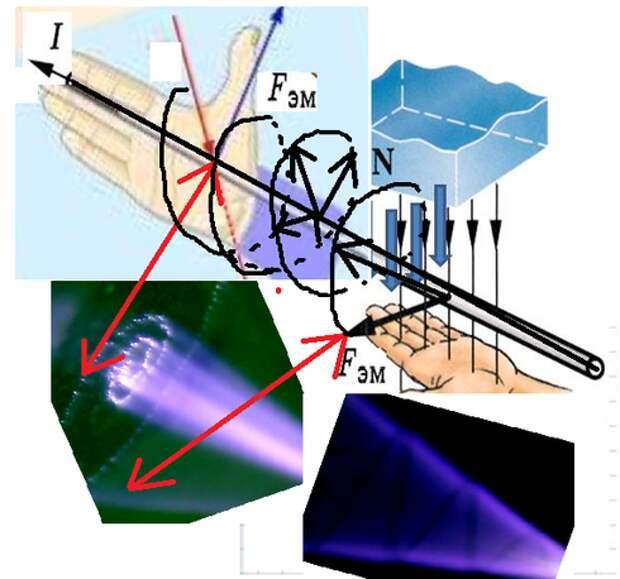 Визуализация структуры магнитного поля Земли (эфира) рассматривая дугу тока в микроскоп.