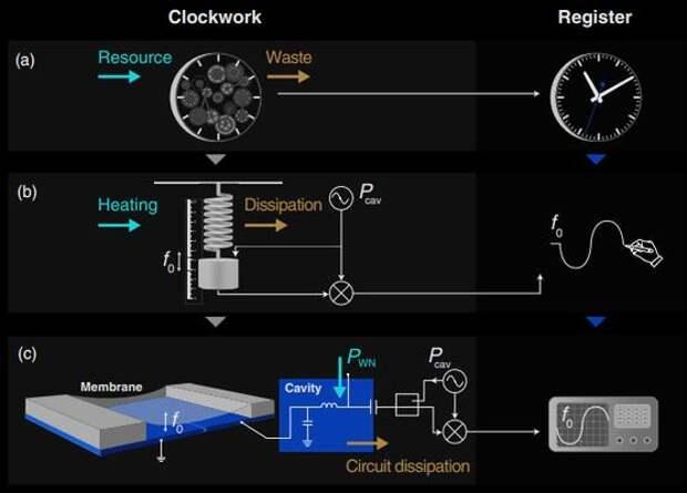 Точность классических часов оказалась прямо пропорциональна темпу производства энтропии