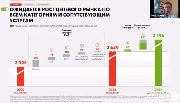 """Компания """"М.Видео-Эльдорадо"""" оценила потенциал роста рынка бытовой электроники в России"""