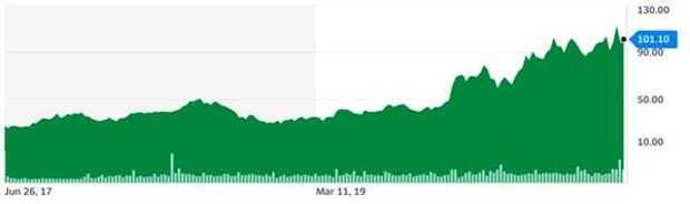 Динамика стоимости акций Delivery Hero SE (DHER), евро