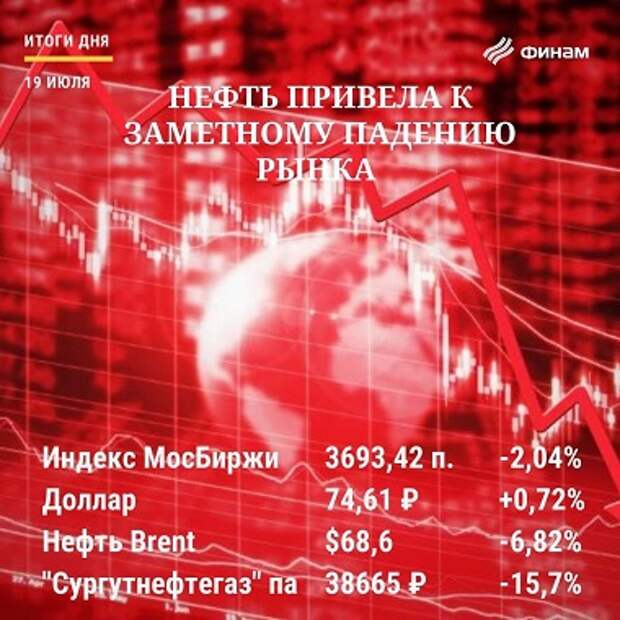 Итоги понедельника, 19 июля: Рынок РФ упал на обвале нефти и коронавирусных опасениях